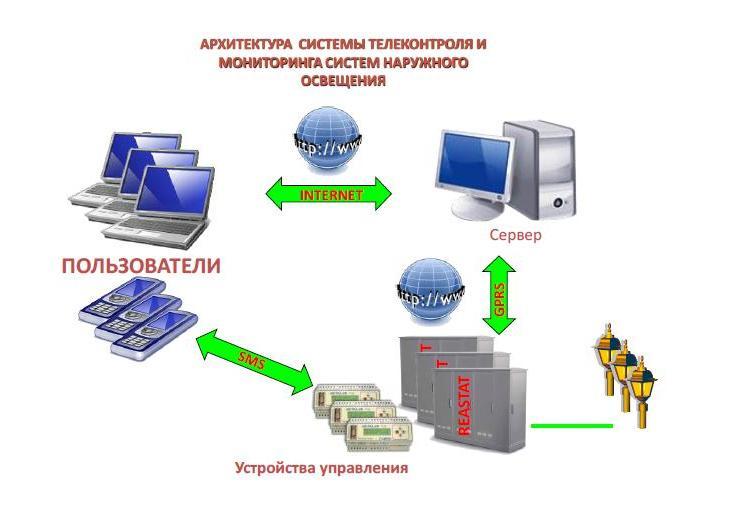 Энергосбережение в уличном освещении система телеконтроля и мониторинга