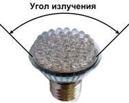 Угол излучения светодиодных ламп