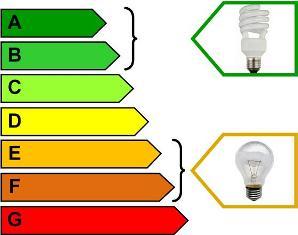 Класс энергетической эффективности энергосберегающих ламп